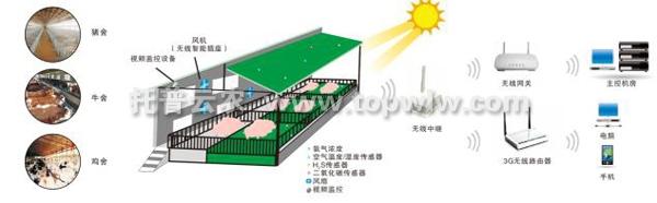 畜禽养殖监控系统