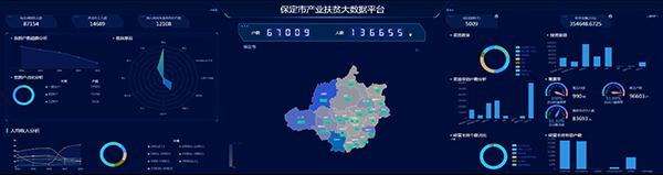 托普云农建设保定扶贫大数据平台 产业扶贫的云平台+本地化